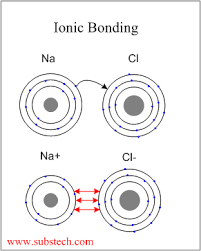 ionic and covalent bonding substech