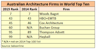 Top 100 Architecture Firms World U0027s Largest Architecture Firms Unveiled