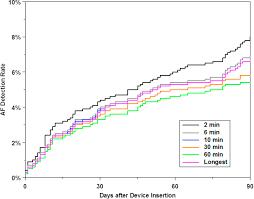 real world performance of an enhanced atrial fibrillation