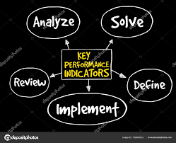 Map Performance Key Performance Indicators Mind Map U2014 Stock Vector Dizanna