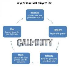 Playing Cod Text Memes Com - a year in a call of duty player s life weknowmemes