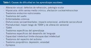 trastornos de aprendizaje y tdah diagnóstico y tratamiento