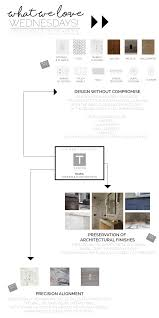 Kaufman Lofts Floor Plans by Blog Feed U2014 The Renovated Home