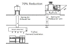Kitchen Exhaust System Design Spring1 Jpg
