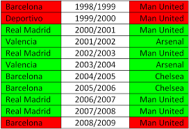 la liga premier league table pichanga blog pattern between the winners of la liga and premier league