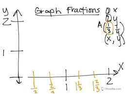 coordinate plane graphing graphing fractions on a coordinate plane