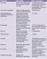 how to detox every day top ten foods u0026 herbs aviva romm