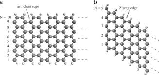 Armchair Zigzag Review On Graphene Nanoribbon Devices For Logic Applications