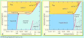 Isotope Periodic Table Radioactive Isotope Chemistry Britannica Com