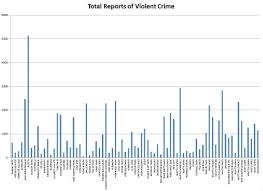 Chicago Neighborhood Map Crime by Violent Crime In Chicago Move Matcher