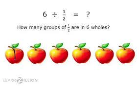 use visual models for division of whole numbers by unit fractions