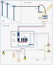house wiring diagram software indian basics pdf electrical panel