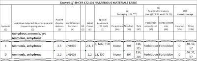 49 cfr hazardous materials table hazmat table anhydrous ammonia daniels training services
