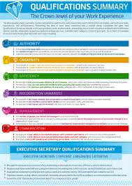 Inspiring Resumes Qualifications Resume Summary Of Qualifications Examples