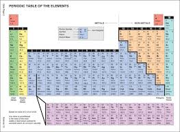N On The Periodic Table Atoms Science 10
