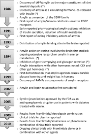 amylin pharmacology physiology and clinical potential