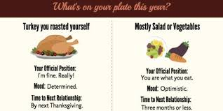 what your thanksgiving dinner says about your divorce huffpost