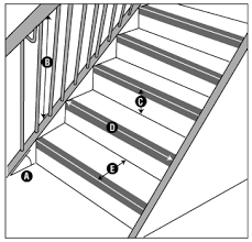 Banister Railing Code Stair Building Codes Model Codes U0026 Adopted Codes For Stairway