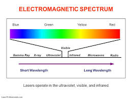 uv l short and long wavelength lecture 2 properties of radiation ppt video online download