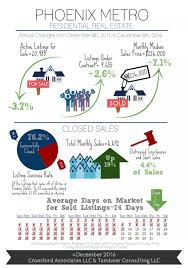 december 2016 phoenix real estate market statistics all about