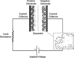 electrochemical capacitors technical challenges and prognosis for