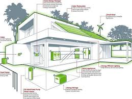 free house design zero energy home design