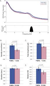 medroxyprogesterone acetate is associated with increased sleep
