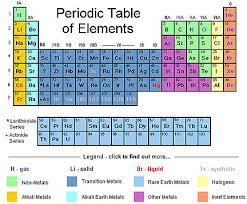 radioactive elements on the periodic table is uranium the heaviest natural element starts with a bang