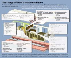 manufactured homes egyptian electric cooperative if you are planning to move to a new manufactured home look for the energy star rated model