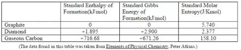 Standard Entropy Change Table Among Graphite And Carbon Which Has More Entropy Quora