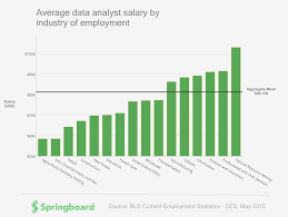 which industry pays highest data analyst salary springboard
