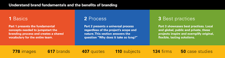 quotes from the sales bible designing brand identity an essential guide for the whole