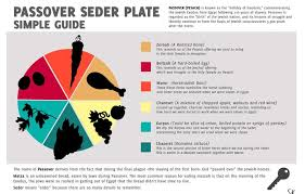 pesach seder plate guide to passover seder plate haggadot