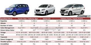 toyota car specifications toyota calya specifications are really tempting potentially will
