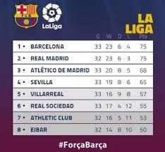 Laliga Table The La Liga Table After Tonight U0027s El Classico Battle Photo