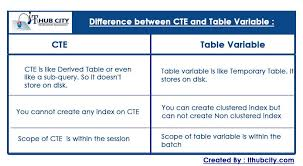 how to create temp table in sql difference between cte common table expressions and table variable