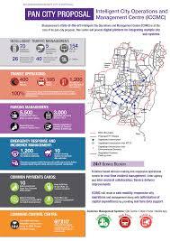 bhubaneswar smart city plan