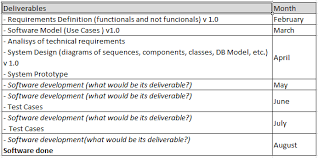 documentation deliverables in a software development project
