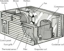 introduction to how to repair room air conditioners howstuffworks