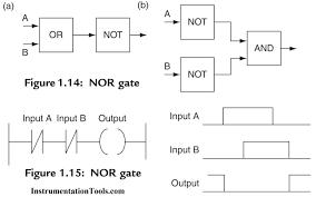 plc nor logic with ladder diagram plc programming pinterest