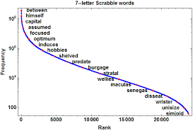 probability of a scrabble bingo possibly wrong