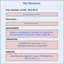 openstack heat template openstack heat installation create your stack with heat rst