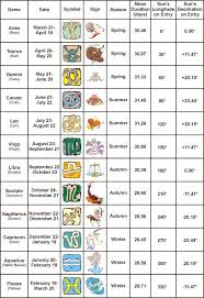best 25 astrology signs dates ideas on pinterest aries within
