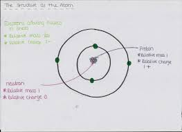 ocr as chemistry revision unit 1 module 1 atoms and reactions