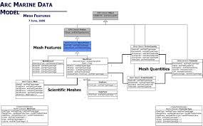 uml diagrams case studies of arc marine the arcgis marine data model