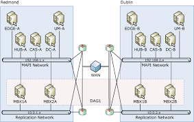 database availability group design examples exchange 2010 help