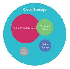 best cloud storage providers 2017 reviewed u0026 rated