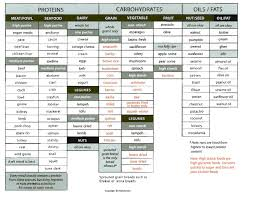 ideal protein ingredients list