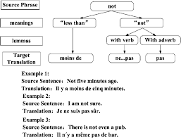 Meme Meaning French - fig 2 an english to french translation exle the latent