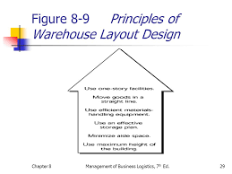 warehouse layout design principles warehousing decisions ppt video online download